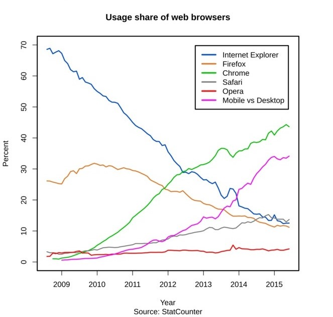 browser_usage