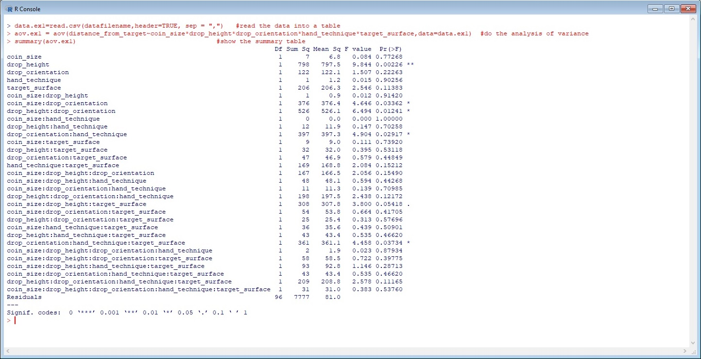 Lbcorney Dog Feather Design Wiringpi Php Wrapper As You Scan The Anova Results Can See That Following Factors Are Significant
